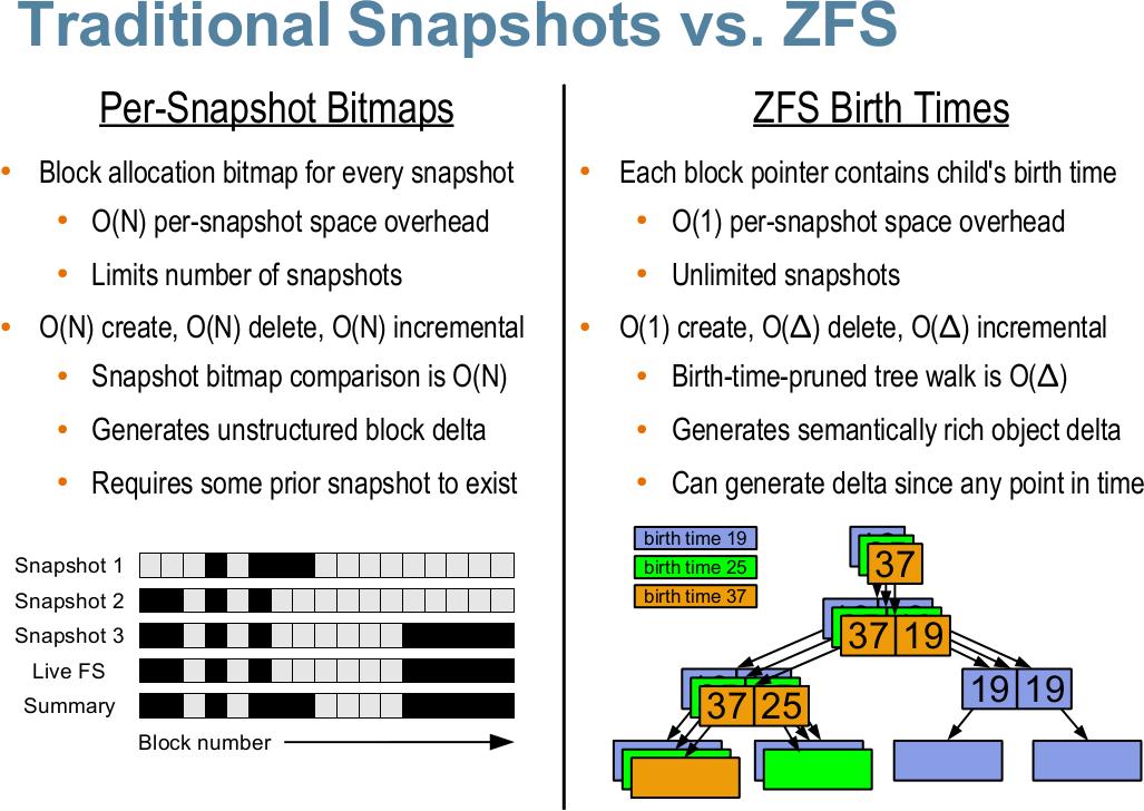 ZFS snapshots